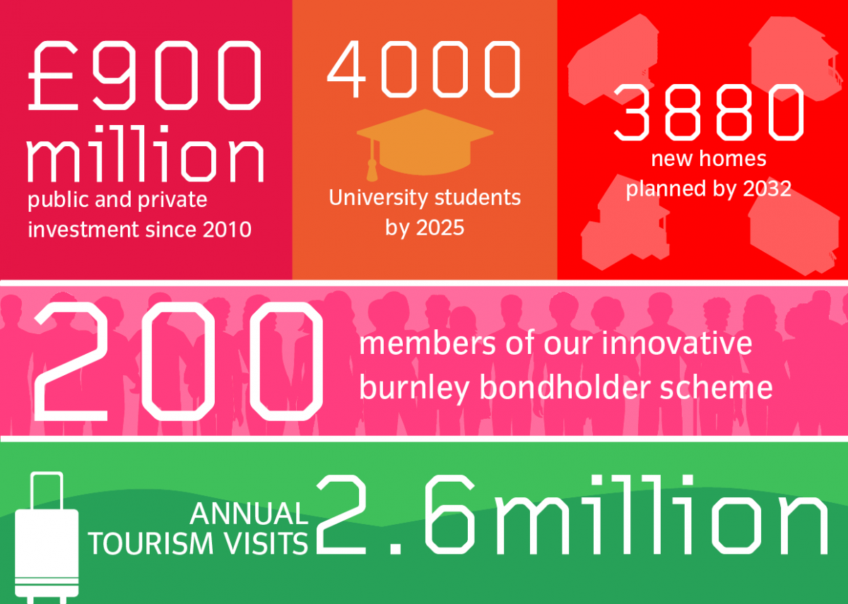 info graphic showing various figures relating to burnley, including £900 million public and private funding, numbers of students, new homes, tourism visits etc
